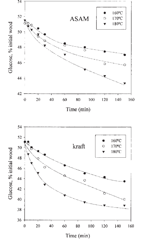 small resolution of polysaccharidic glucose removal from eucalypt wood during asam and download scientific diagram