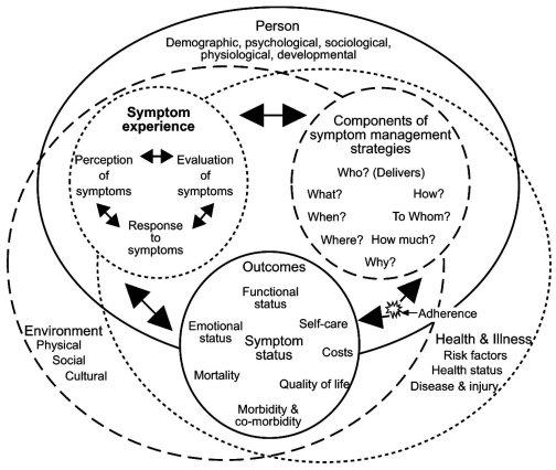 Revised Symptom Management Conceptual Model. Dodd et al