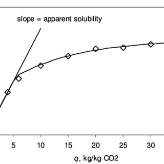 Thermodynamic solubility in CO 2 at 40˚C. ( ) α-pinene [12
