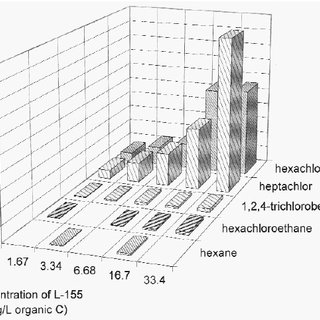 (PDF) Binding of Hydrophobic Organic Contaminants to