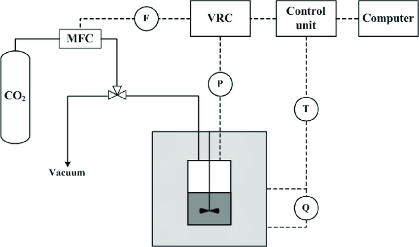 Schematic of the experimental setup used in the study. MFC