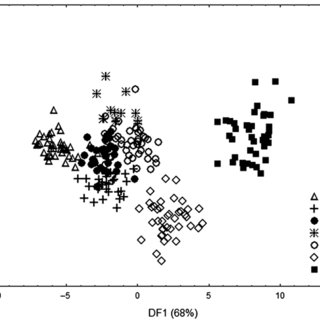 Results of principal components analysis (PCA) plotted