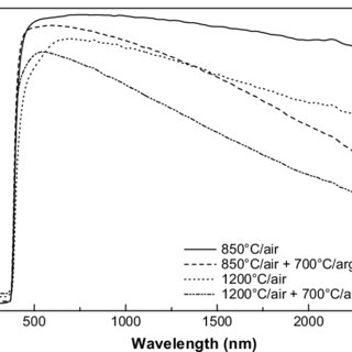Effect of annealing temperature and atmosphere on diffuse
