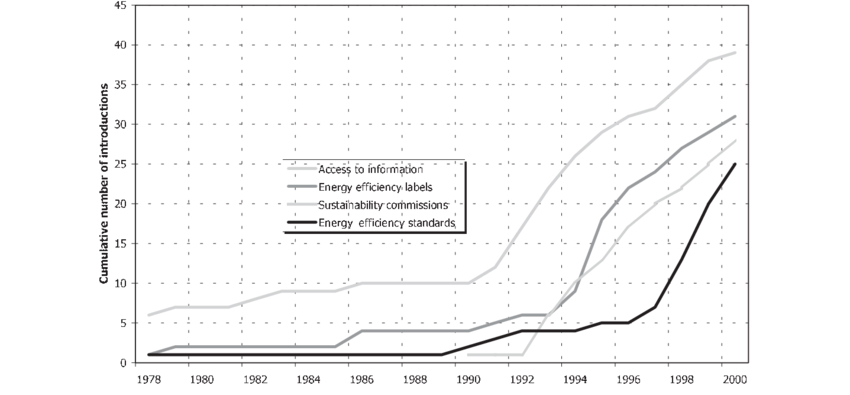 Late acceleration: international spread of laws on access