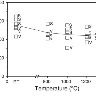 (PDF) High temperature flexural strength and fracture