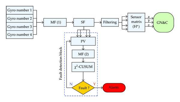fault block diagram chamberlain garage door opener parts gyro processing and detection mf median filter 1