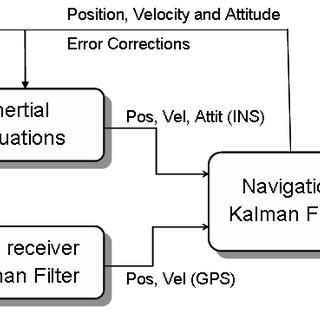 (PDF) Low Cost INS/GPS Navigation System Integrated by An