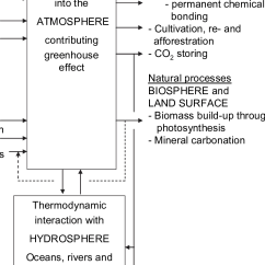 Diagram With Inputs And Outputs Of Photosynthesis Process Ford Serpentine Belt 2002 Overall Input Output Block Flow Illustrating Co 2 Flows Into Out From The Atmosphere In Climate System Solid Arrows Show