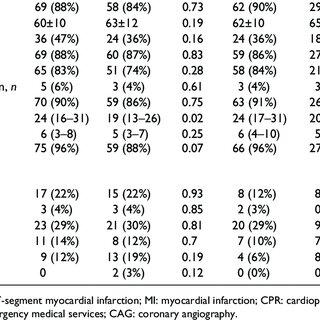 Flowchart showing comatose out-of-hospital cardiac arrest