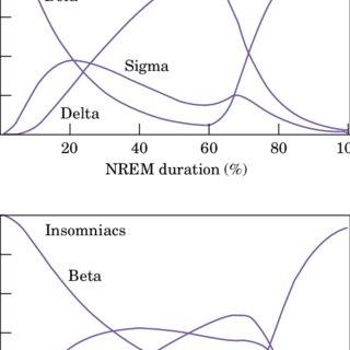 Sleep diary showing common circadian rhythm sleep