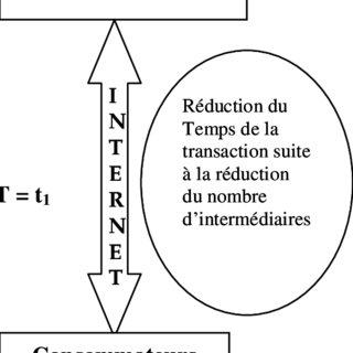 (PDF) La contribution des technologies de l'information et