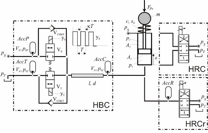 Three ways of controlling an oscillatory motion