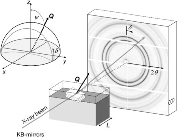 Schematic representation of the cross-sectional X-ray nano