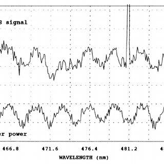Signal conditioning and averaging circuit block