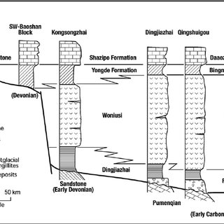 Stratigraphic column of Songea Group in the Ruhuhu Basin