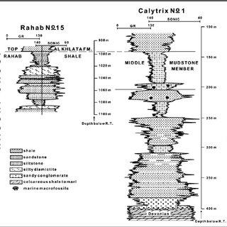 Stratigraphic column of Songea Group in the Ruhuhu Basin