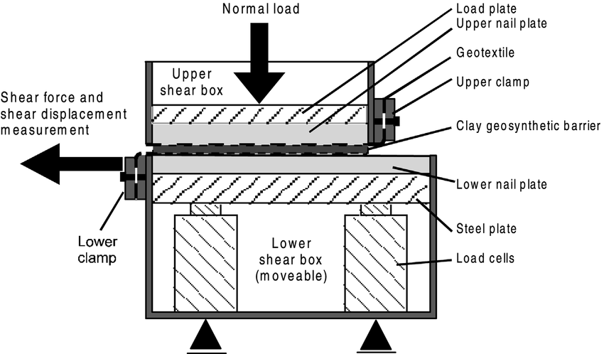 Schematic diagram of test equipment for testing internal