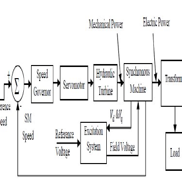 Block diagram of hydro power plant [6] Block diagram of
