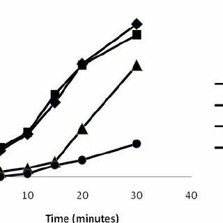 Dissolution efficiency of Diclofenac sodium tablets