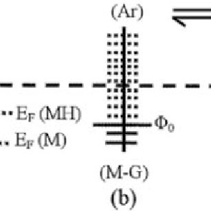 Schematics of (a) surface work function-based gas sensing