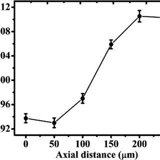 (PDF) A dual-modal optical system combining depth