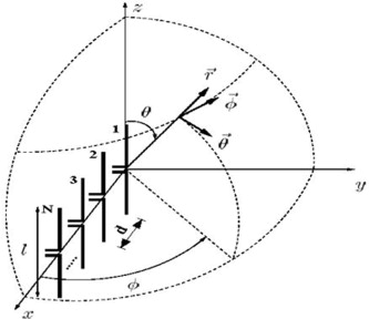 Linear array of parallel half-wave length dipole antennas