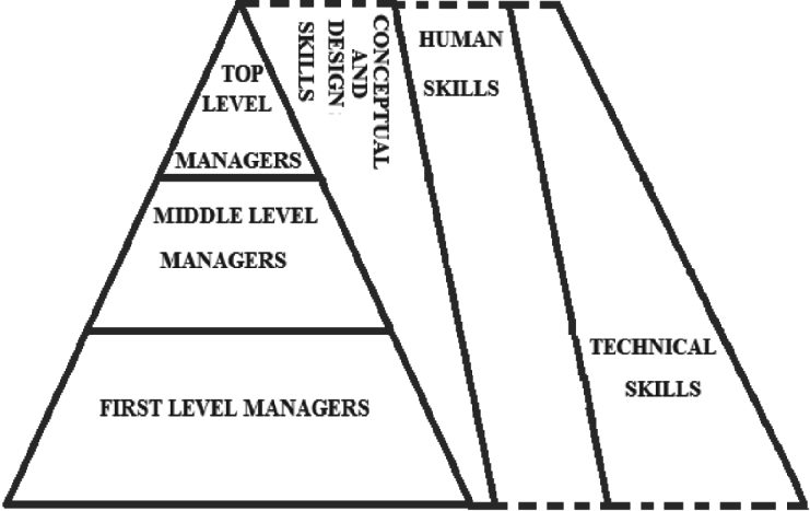 Management Level and relevant skills (http://www.bzpapers
