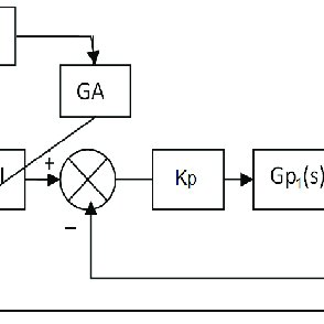 General block diagram of cascade control system