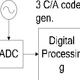 (PDF) Tracking Loop with Dynamic Gain Controlled DPLL in