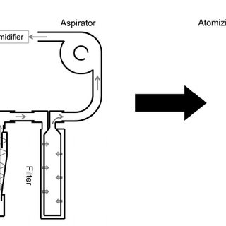 Schematic representation of a spray dryer (left) and the