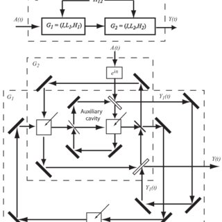 (PDF) Network Synthesis of Linear Dynamical Quantum
