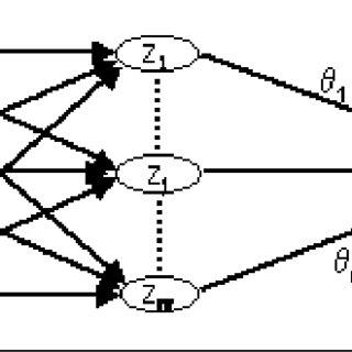 (PDF) Regularized Orthogonal Least Squares-based Radial