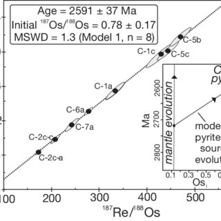 Re-Os isochron derived from quartz vein-hosted pyrite from