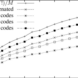 Code rates for different codes for environments with low