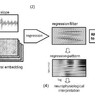 (PDF) Extracting the Neural Representation of Tone Onsets