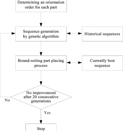 flow diagram of the greedy method  [ 850 x 942 Pixel ]