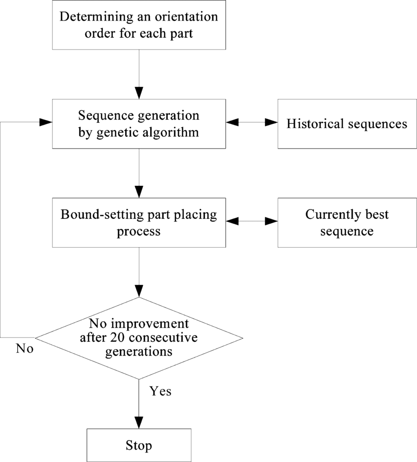 hight resolution of flow diagram of the greedy method