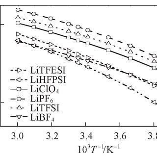 摇 Arrhenius plots of specific conductivity of 1郾 0 mol / L