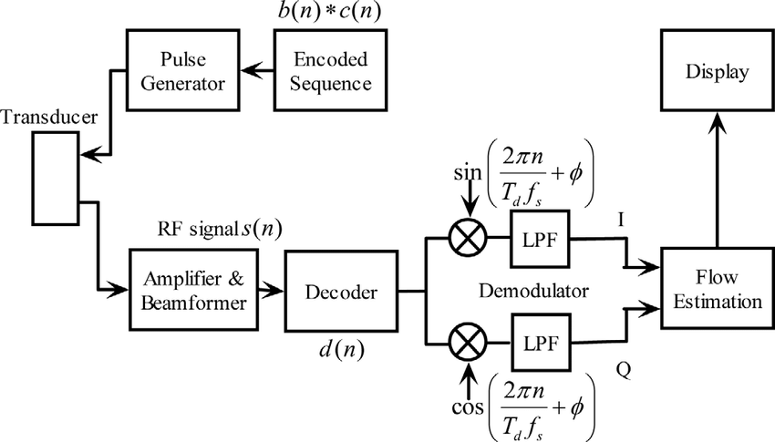 Block diagram of a coded excitation CFI system in which