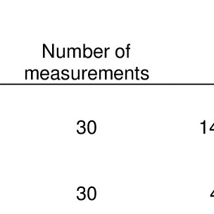 (PDF) A paradox in measurement uncertainty analysis