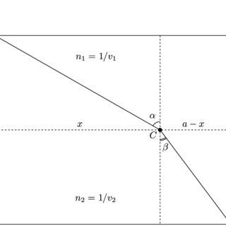 Bernoulli's idea: the light ray solution forms a broken