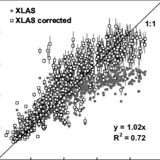 (PDF) Scintillometer fluxes of sensible and latent heat