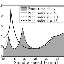 (PDF) Chatter control in the high-speed milling process