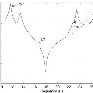 Amplitudes of main system (left) and DVA (right) as a