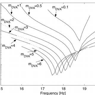 Schematic representation of a DVA attached to a single DOF