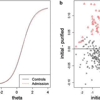 -Correlations Among PH-PANAS-C, AFARS, SMFQ, and SCARED