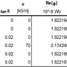 (PDF) Measuring and Imaging Permittivity of Insulators