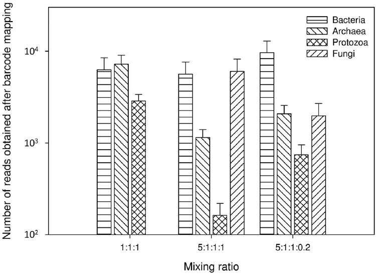 Distribution of barcode mappable and quality-filtered