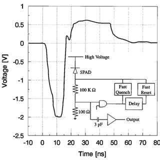 (PDF) Actively quenched single-photon avalanche diode for