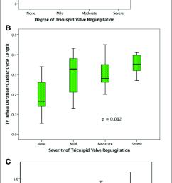 relationship between tricuspid valve tv regurgitation and right download scientific diagram [ 692 x 1603 Pixel ]